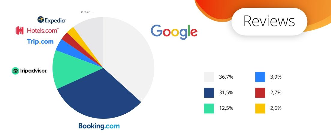 Google als grote speler in de reissector [DEEL1]