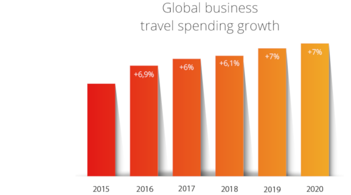 Maximise your revenue by attracting more business travellers