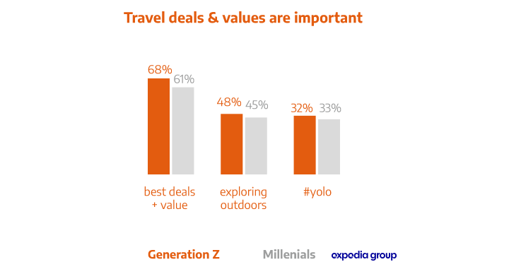 Why all hoteliers should focus on Generation Z, the future of travel!