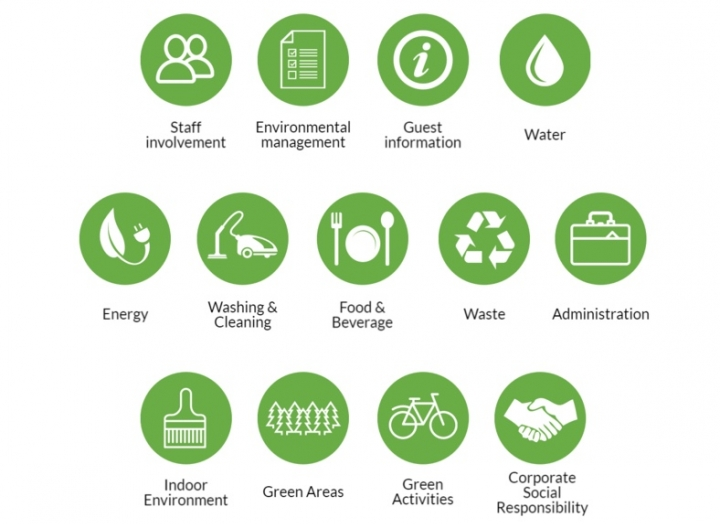 How to be sustainable with Green Key?
