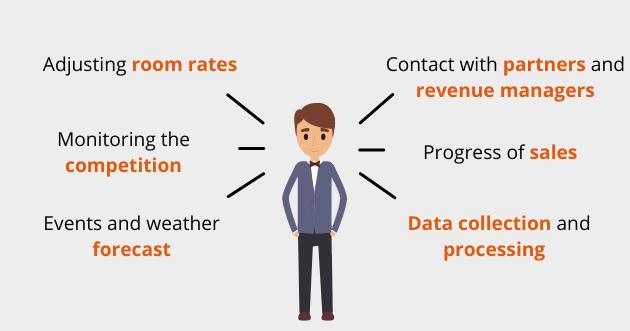 Wat zijn de voordelen van revenue management?